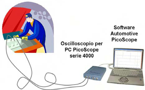 Oscilloscopio Automotive per Elettrauto