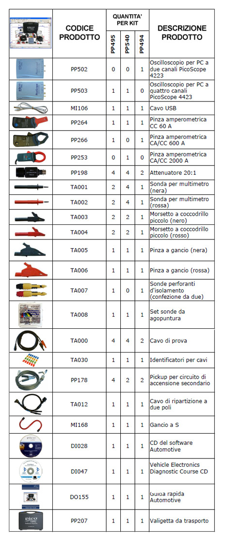 Kit Diagnostici Pico Automotive
